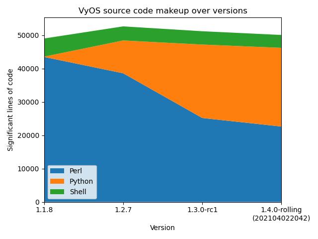 VyOS source code makeup over versions