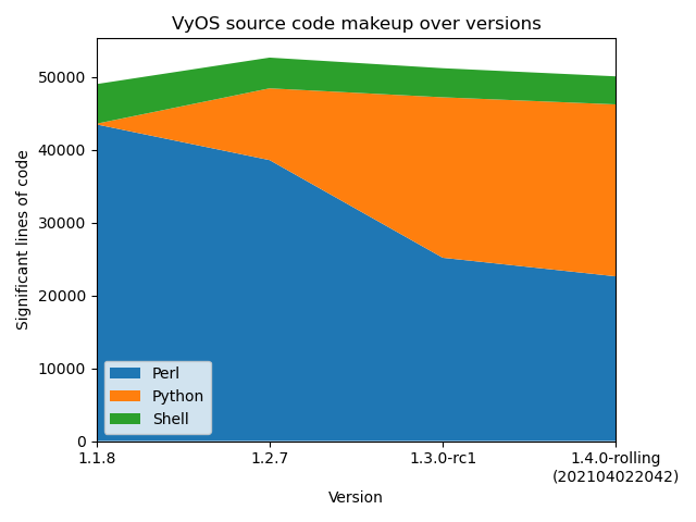 VyOS Project February/March 2021 Update